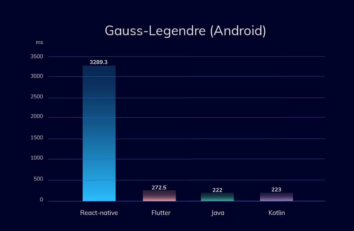Fluter vs React Native in Gauss on Android