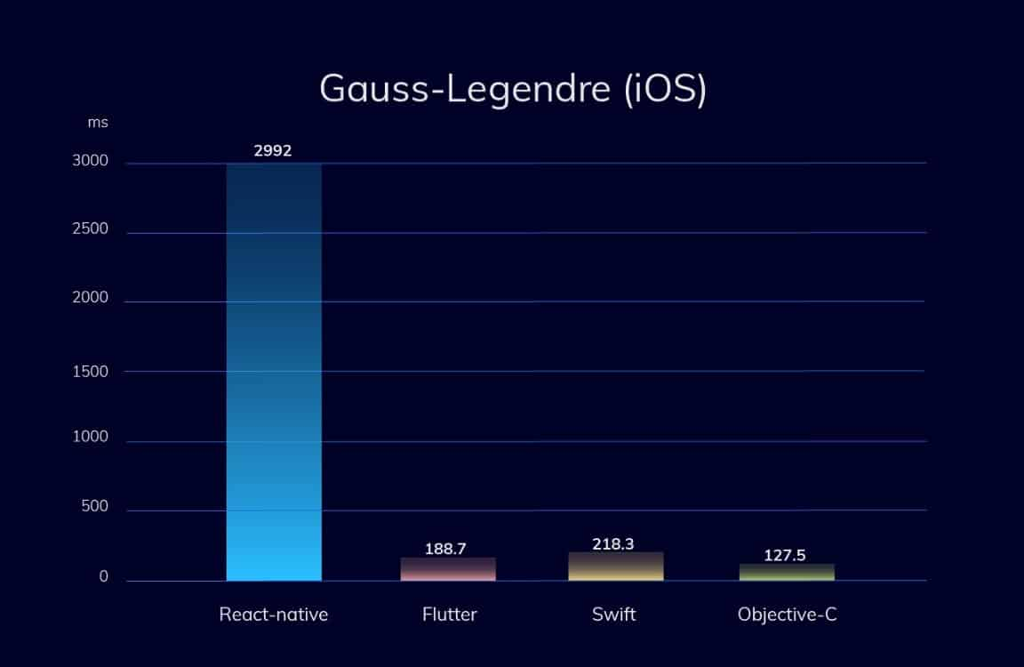 Flutter vs React Native in Gauss Legendre on iOs